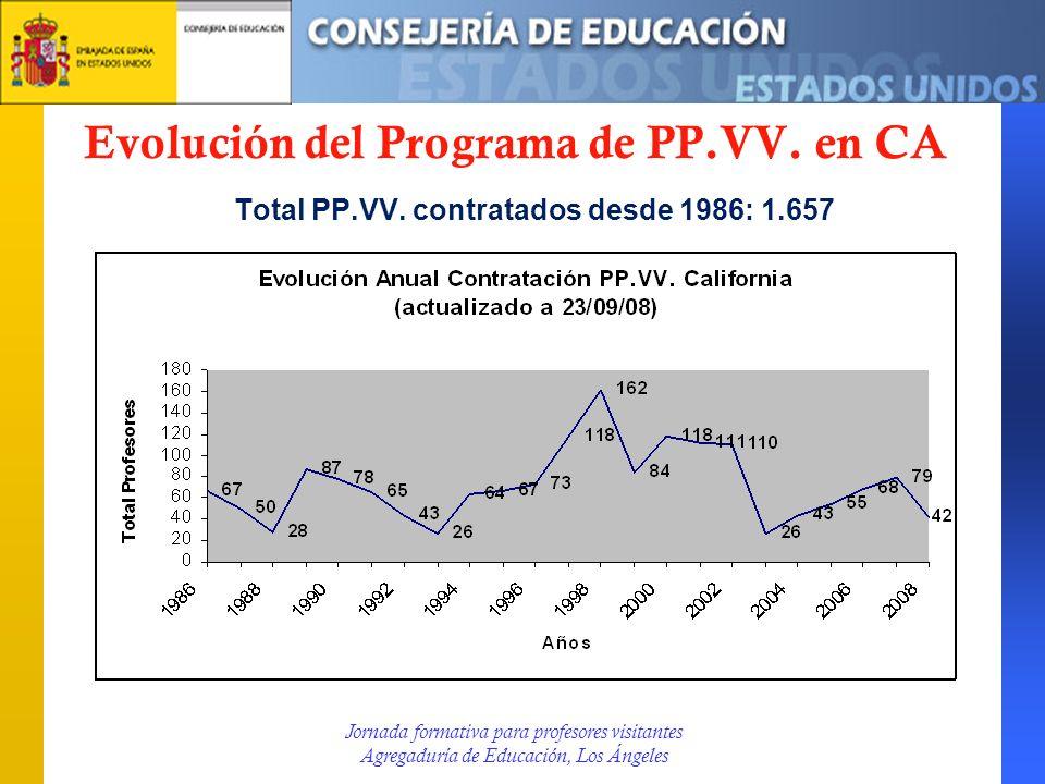 Evolución del Programa de PP.VV. en CA Total PP.VV. contratados desde 1986: 1.657 Jornada formativa para profesores visitantes Agregaduría de Educació