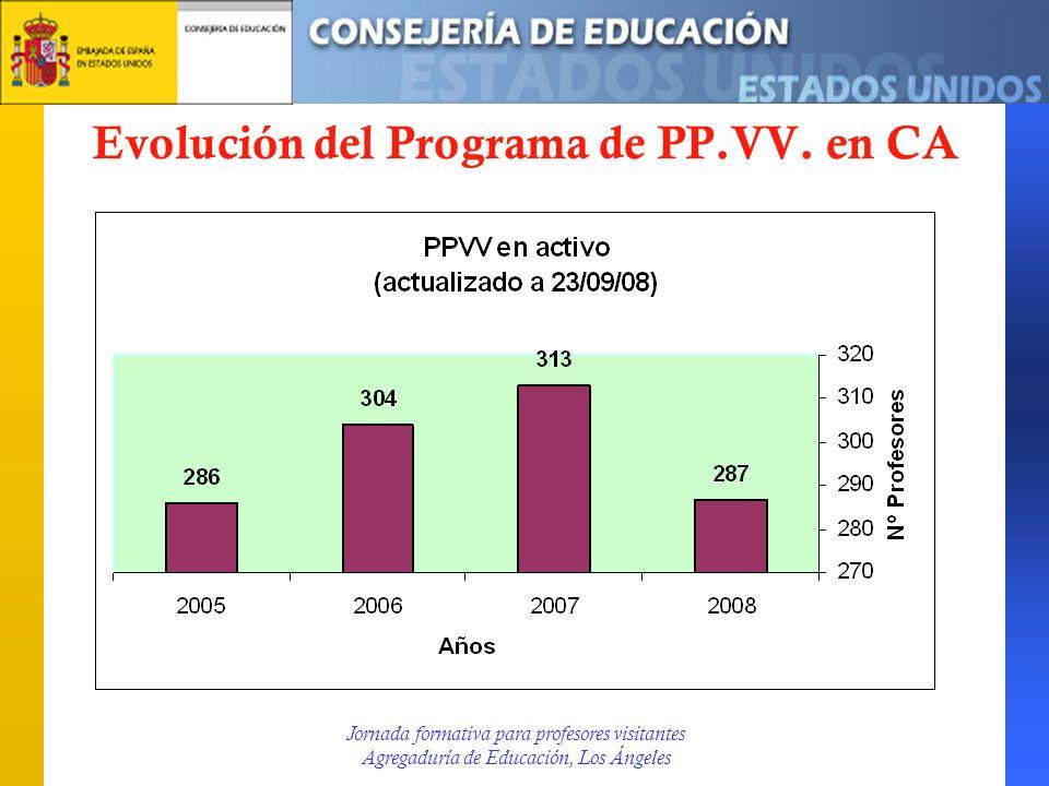 Evolución contratación PP.VV.