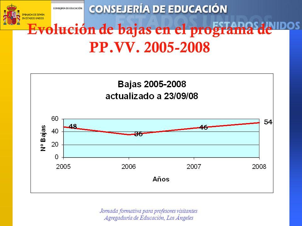Evolución de bajas en el programa de PP.VV. 2005-2008 Jornada formativa para profesores visitantes Agregaduría de Educación, Los Ángeles