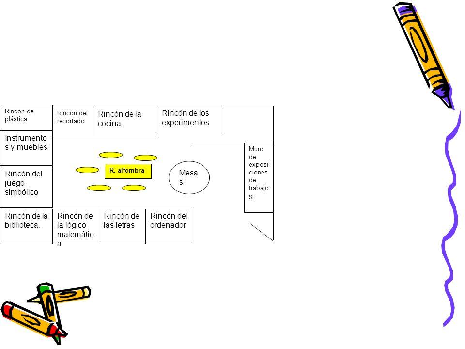 Rincón de la biblioteca. Rincón del juego simbólico Rincón de plástica Mesa s Rincón de la lógico- matemátic a Rincón de las letras Rincón de la cocin