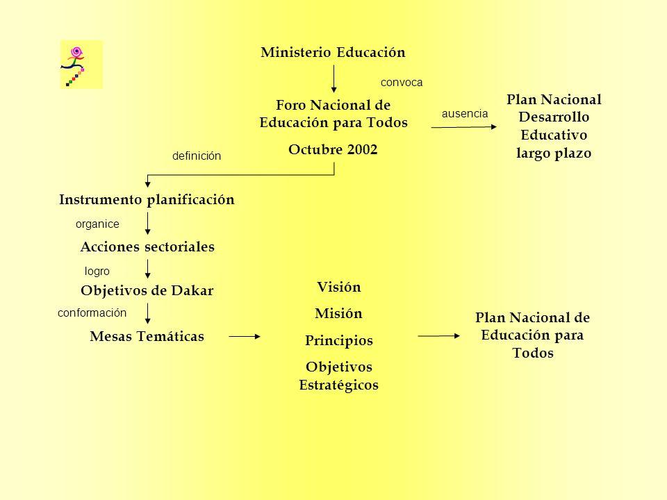 Institucionalización Foro EPT Comisión Multisectorial Sector Educación Estado + Sociedad Civil Consejo Ejecutivo Directorio Asamblea Secretaría Planificación Estratégica Marco Estratégico Plan EPT Plan Nacional de Desarrollo Educativo ¿QUÉ ES UN PLAN NACIONAL DE ACCIÓN EPT?