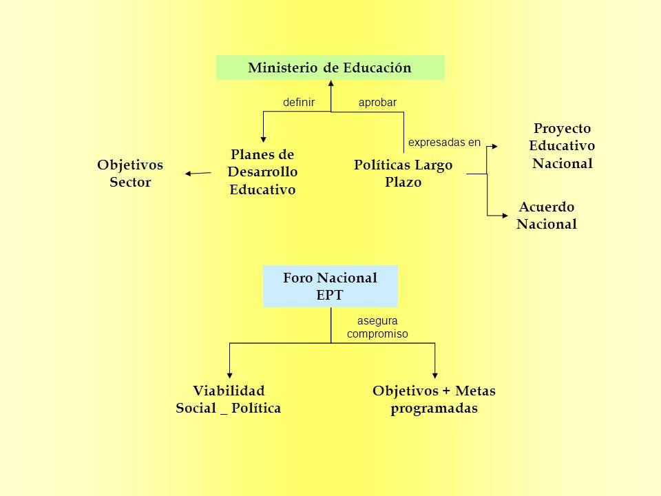 Plan Nacional de Acción EPT Marco de Acción de Dakar Sensibilización Movilización Seguimiento Difusión Descentralización + Regionalización Planes regionales + locales EPT promueve Marco de Acción de Regional