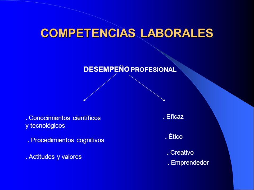COMPETENCIAS LABORALES DESEMPEÑO PROFESIONAL. Conocimientos científicos y tecnológicos. Procedimientos cognitivos. Actitudes y valores. Eficaz. Ético.