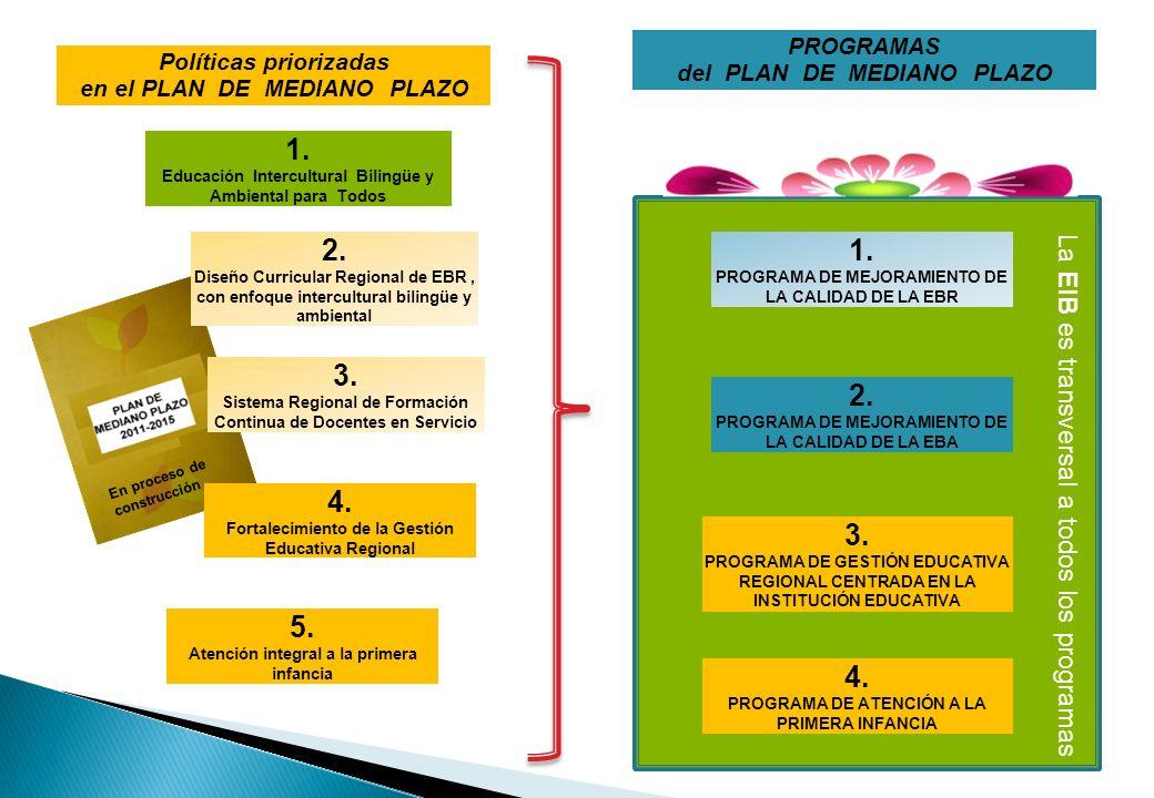 Políticas priorizadas en el PLAN DE MEDIANO PLAZO En proceso de construcción 1. Educación Intercultural Bilingüe y Ambiental para Todos 2. Diseño Curr