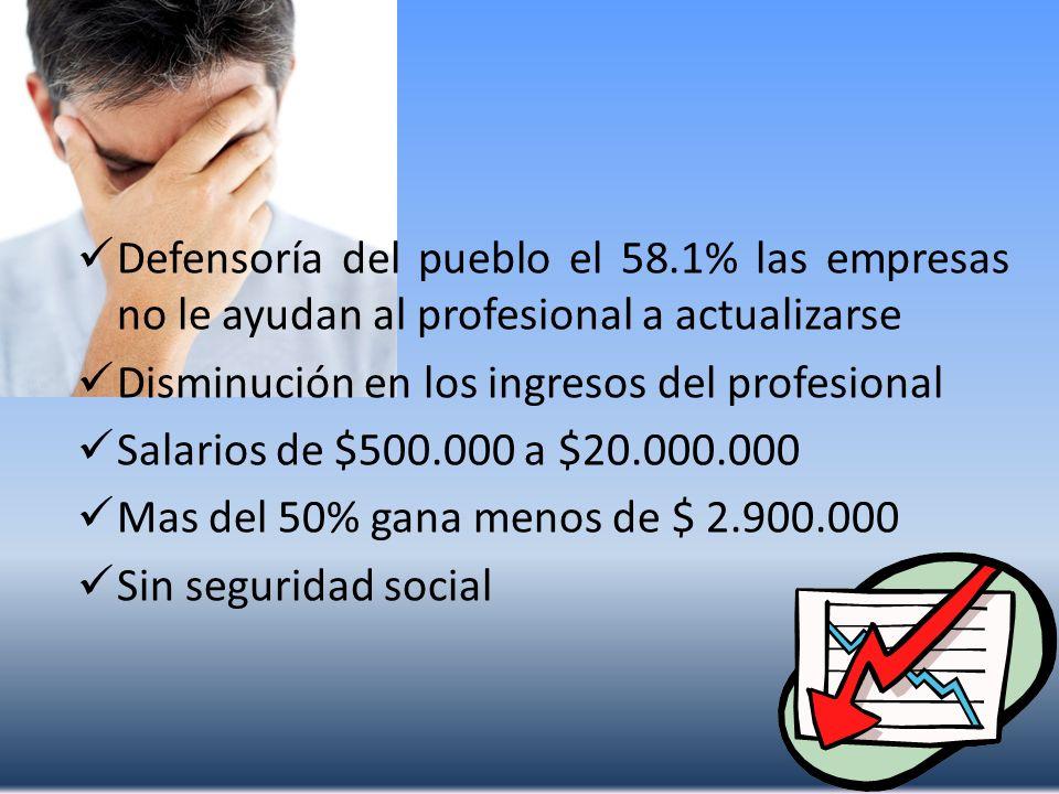 Defensoría del pueblo el 58.1% las empresas no le ayudan al profesional a actualizarse Disminución en los ingresos del profesional Salarios de $500.00