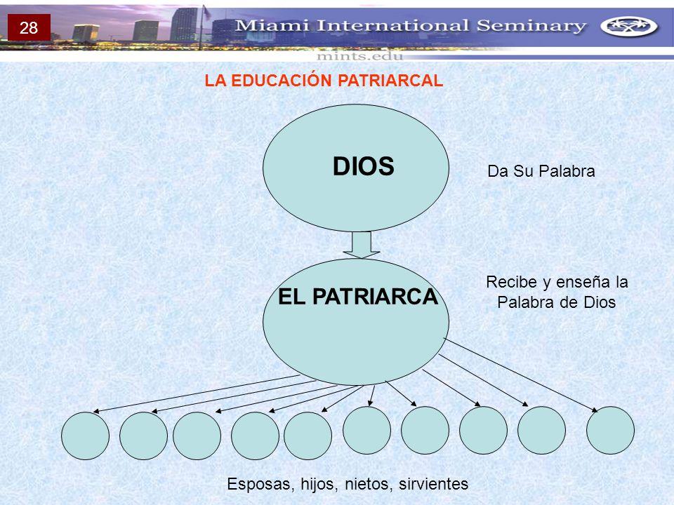LA EDUCACIÓN PATRIARCAL DIOS EL PATRIARCA Esposas, hijos, nietos, sirvientes Da Su Palabra Recibe y enseña la Palabra de Dios 28