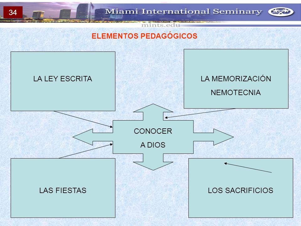 ELEMENTOS PEDAGÓGICOS LA LEY ESCRITALA MEMORIZACIÓN NEMOTECNIA LAS FIESTASLOS SACRIFICIOS CONOCER A DIOS 34