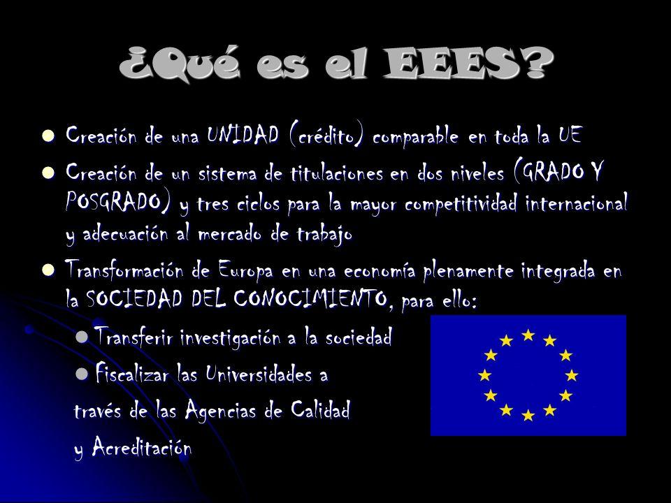 ¿Qué es el EEES? Creación de una UNIDAD (crédito) comparable en toda la UE Creación de una UNIDAD (crédito) comparable en toda la UE Creación de un si