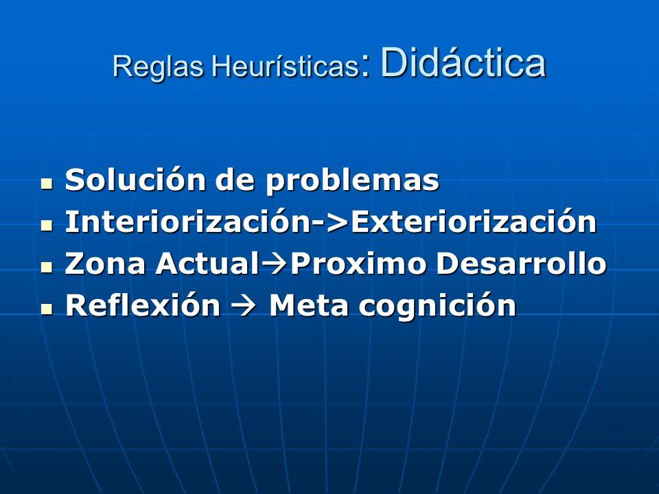 Reglas Heurísticas : Didáctica Solución de problemas Solución de problemas Interiorización->Exteriorización Interiorización->Exteriorización Zona Actu