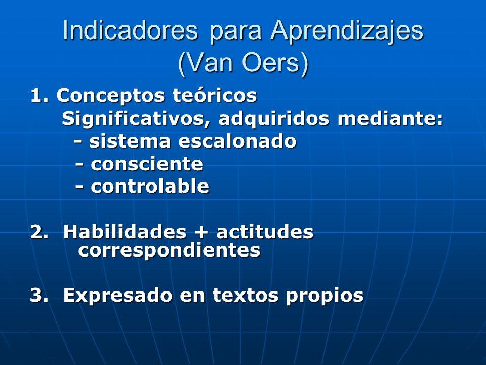 Indicadores para Aprendizajes (Van Oers) 1. Conceptos teóricos Significativos, adquiridos mediante: Significativos, adquiridos mediante: - sistema esc