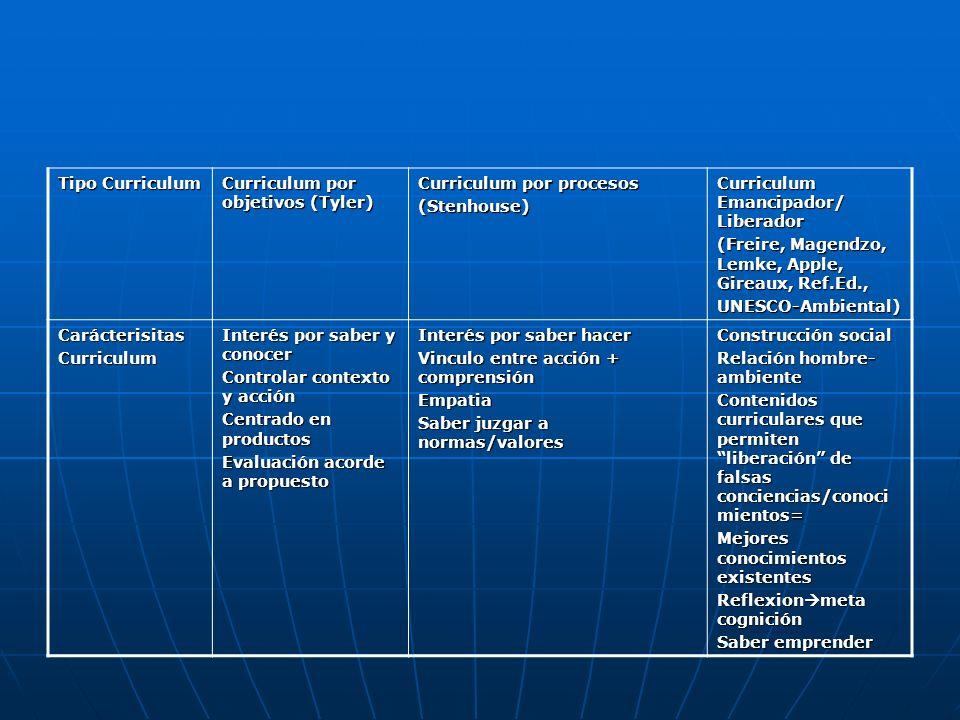 Tipo Curriculum Curriculum por objetivos (Tyler) Curriculum por procesos (Stenhouse) Curriculum Emancipador/ Liberador (Freire, Magendzo, Lemke, Apple