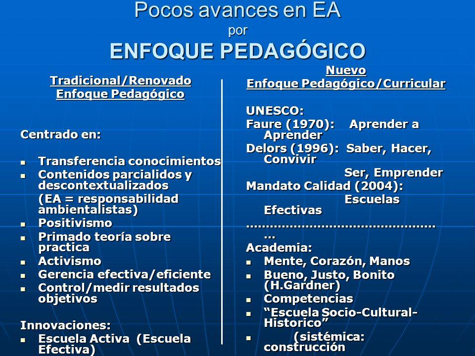Pocos avances en EA por ENFOQUE PEDAGÓGICO Tradicional/Renovado Enfoque Pedagógico Centrado en: Transferencia conocimientos Transferencia conocimiento