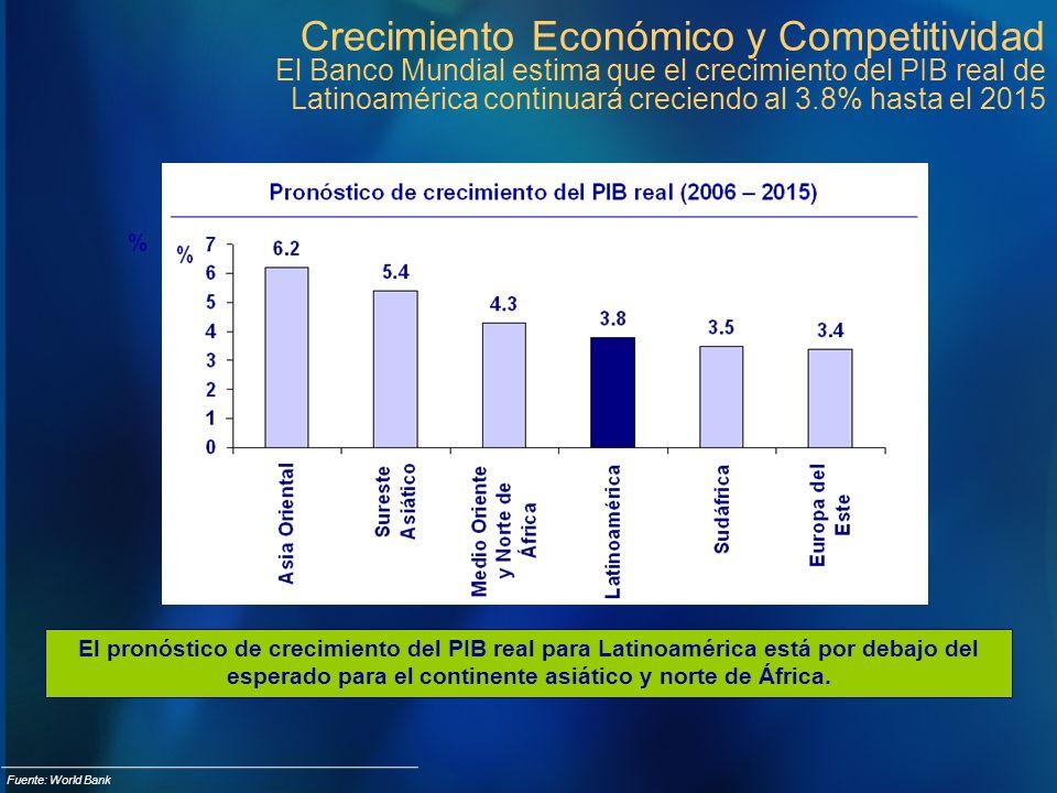 Crecimiento Económico y Competitividad El Banco Mundial estima que el crecimiento del PIB real de Latinoamérica continuará creciendo al 3.8% hasta el