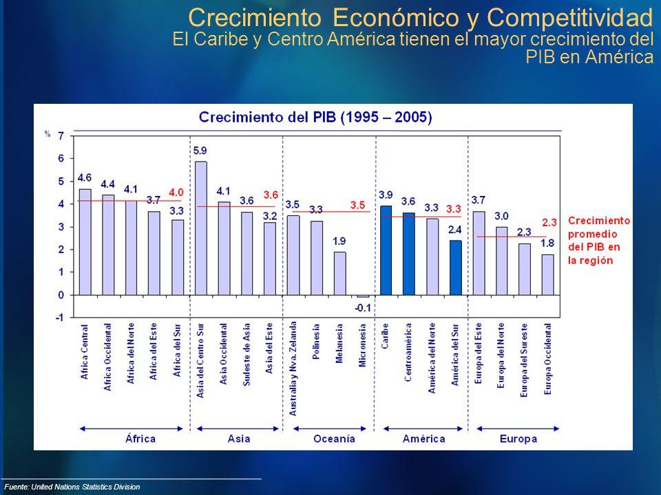 Crecimiento Económico y Competitividad El Caribe y Centro América tienen el mayor crecimiento del PIB en América Fuente: United Nations Statistics Div