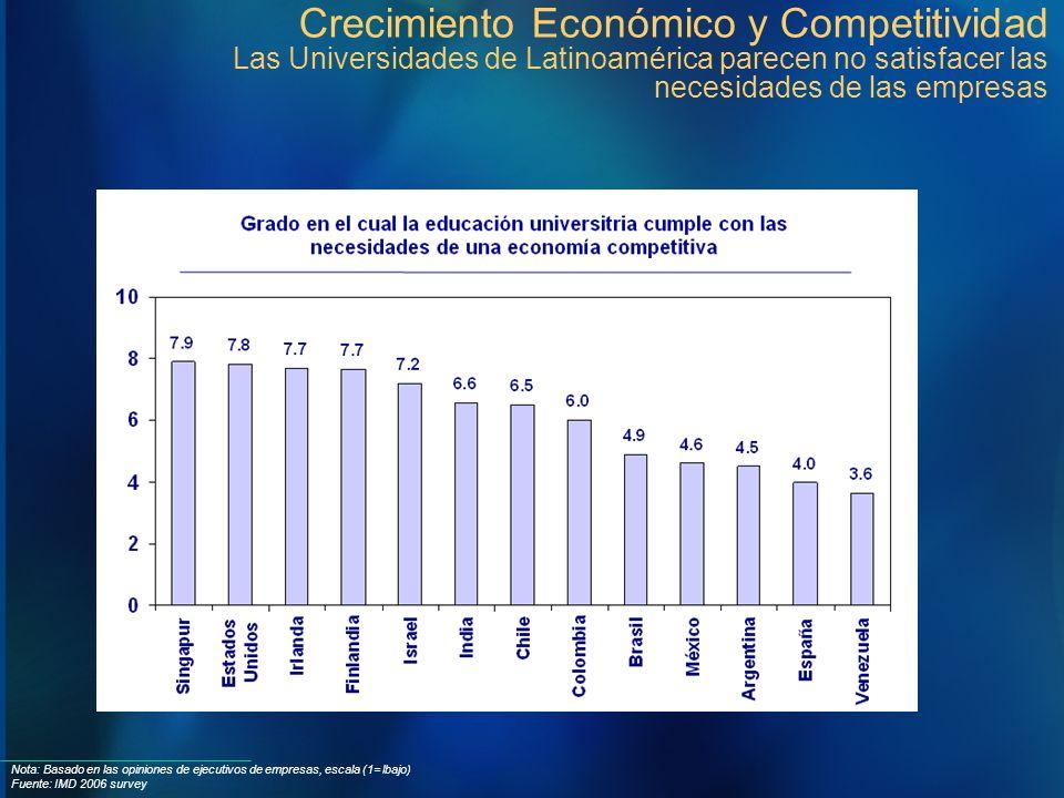 Nota: Basado en las opiniones de ejecutivos de empresas, escala (1= lbajo) Fuente: IMD 2006 survey Crecimiento Económico y Competitividad Las Universi