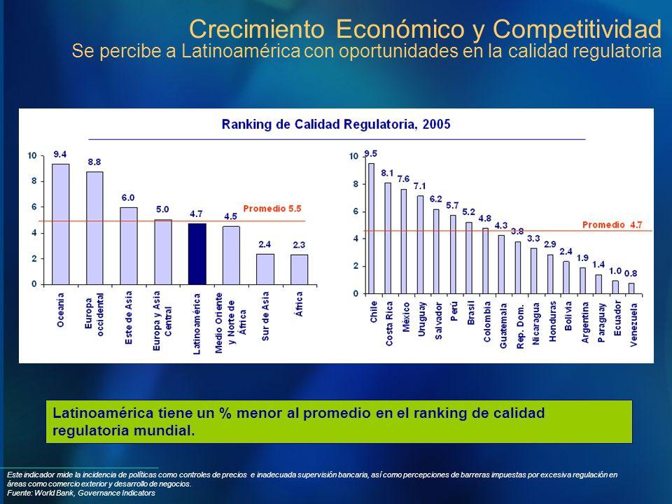 Este indicador mide la incidencia de políticas como controles de precios e inadecuada supervisión bancaria, así como percepciones de barreras impuesta