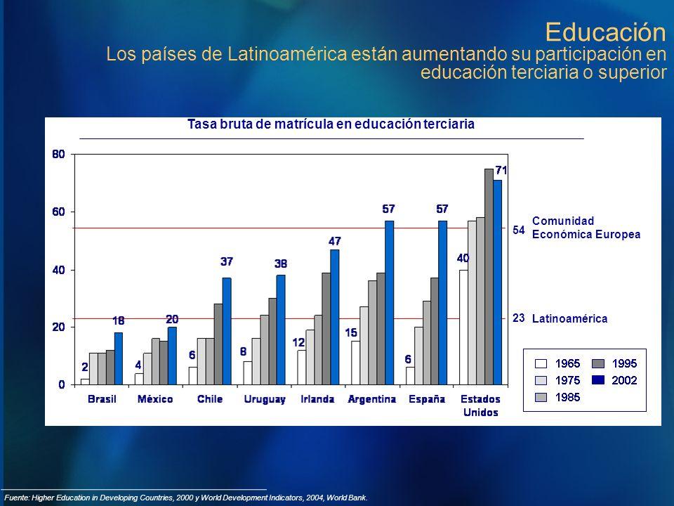 Educación Los países de Latinoamérica están aumentando su participación en educación terciaria o superior Latinoamérica Comunidad Económica Europea 54