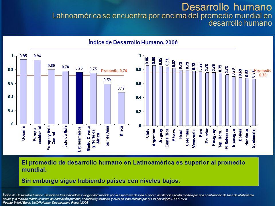 Desarrollo humano Latinoamérica se encuentra por encima del promedio mundial en desarrollo humano Promedio 0.74 Promedio 0.76 Índice de Desarrollo Hum