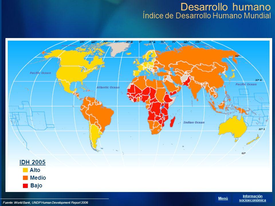 Desarrollo humano Índice de Desarrollo Humano Mundial Alto Medio Bajo IDH 2005 Fuente: World Bank, UNDP Human Development Report 2006 Información soci