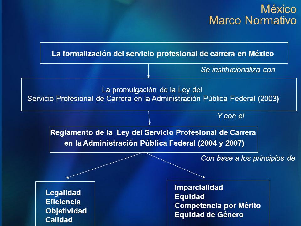 La formalización del servicio profesional de carrera en México Se institucionaliza con La promulgación de la Ley del Servicio Profesional de Carrera e