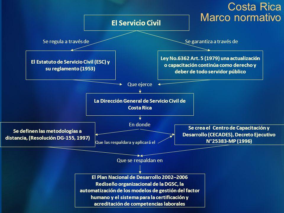 Costa Rica Marco normativo El Estatuto de Servicio Civil (ESC) y su reglamento (1953) Ley No.6362 Art. 5 (1979) una actualización o capacitación conti