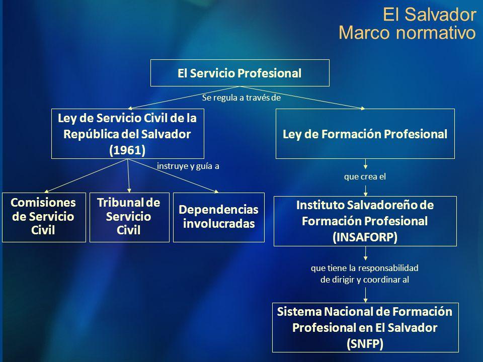 El Salvador Marco normativo Ley de Servicio Civil de la República del Salvador (1961) Ley de Formación Profesional Instituto Salvadoreño de Formación