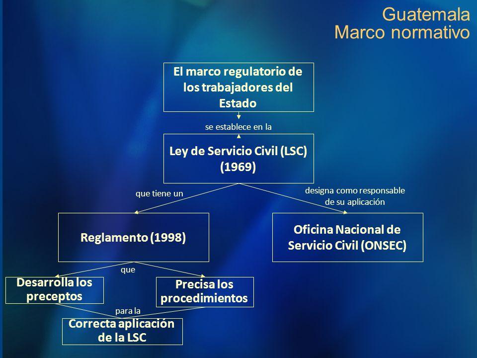 Guatemala Marco normativo Ley de Servicio Civil (LSC) (1969) Reglamento (1998) Oficina Nacional de Servicio Civil (ONSEC) que tiene un designa como re