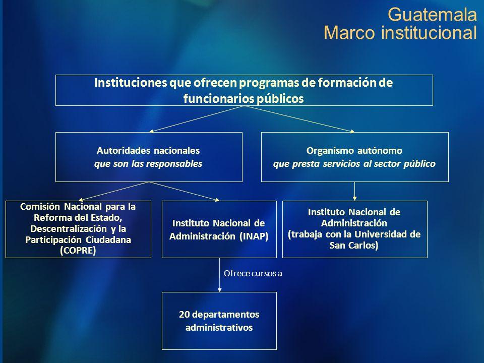 Guatemala Marco institucional Autoridades nacionales que son las responsables Comisión Nacional para la Reforma del Estado, Descentralización y la Par