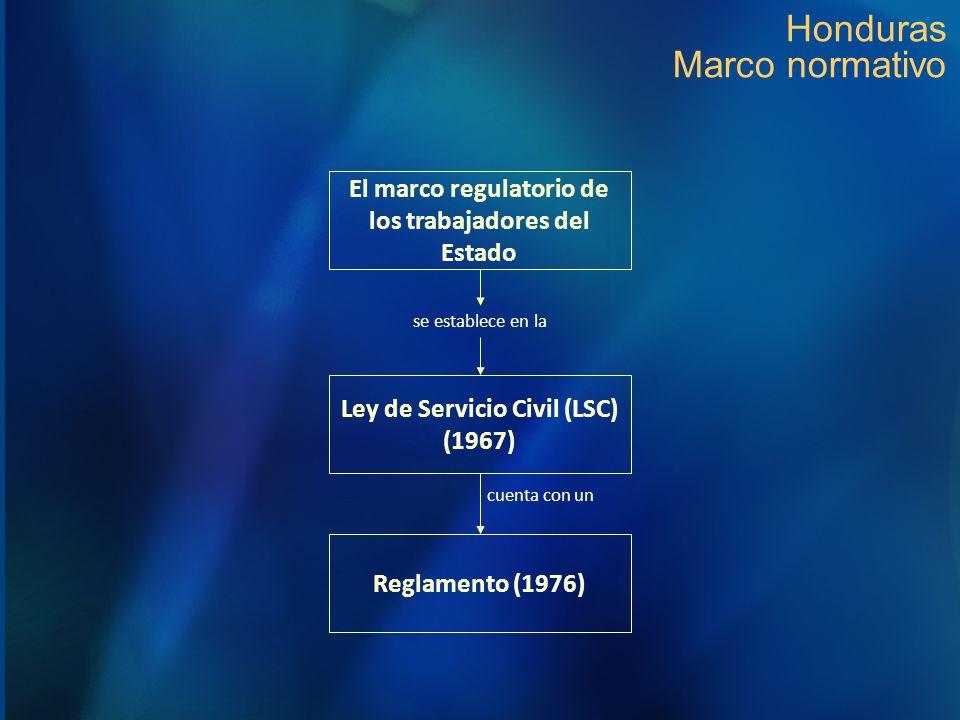 Honduras Marco normativo Ley de Servicio Civil (LSC) (1967) Reglamento (1976) cuenta con un se establece en la El marco regulatorio de los trabajadore