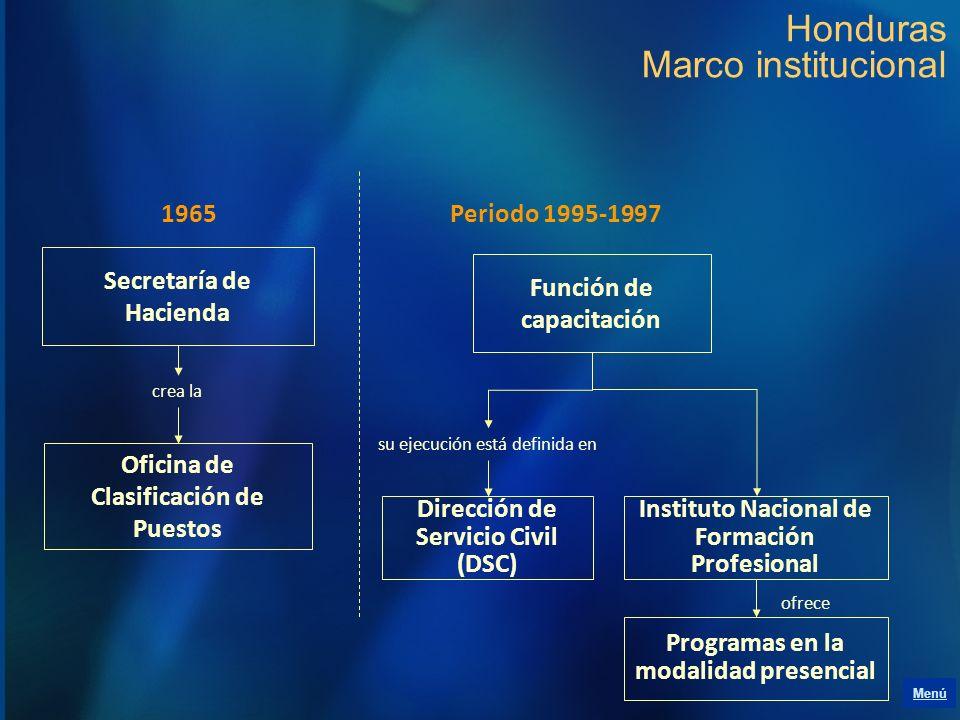 Honduras Marco institucional Secretaría de Hacienda Oficina de Clasificación de Puestos crea la Función de capacitación Dirección de Servicio Civil (D