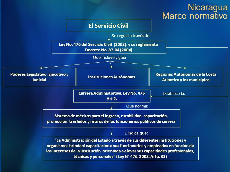 Nicaragua Marco normativo Ley No. 476 del Servicio Civil (2003), y su reglamento Decreto No. 87-04 (2004) Poderes Legislativo, Ejecutivo y Judicial Qu