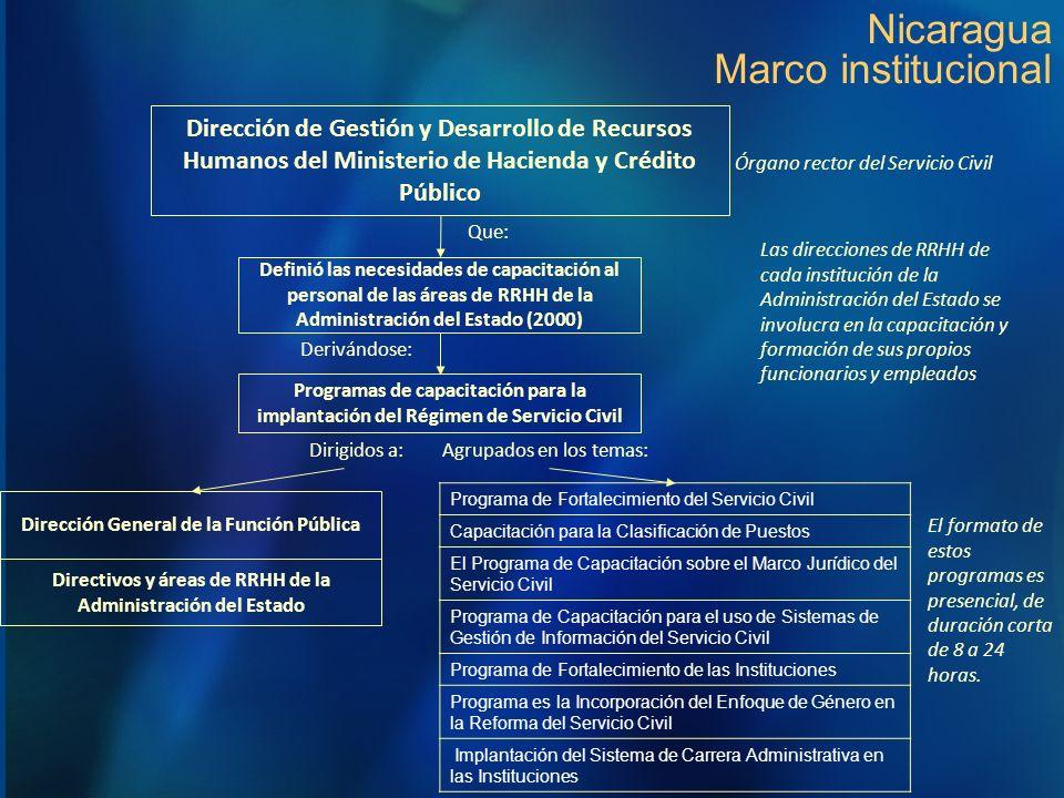 Nicaragua Marco institucional Definió las necesidades de capacitación al personal de las áreas de RRHH de la Administración del Estado (2000) Direcció