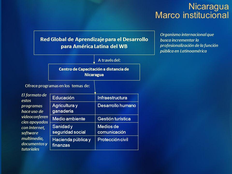 Nicaragua Marco institucional Centro de Capacitación a distancia de Nicaragua Red Global de Aprendizaje para el Desarrollo para América Latina del WB