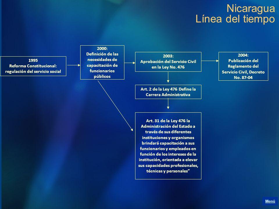 Nicaragua Línea del tiempo 1995 Reforma Constitucional: regulación del servicio social 2003: Aprobación del Servicio Civil en la Ley No. 476 2004: Pub