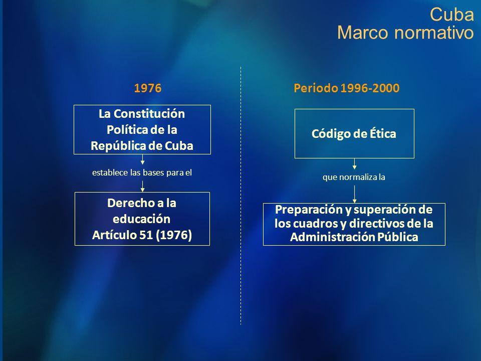 Cuba Marco normativo La Constitución Política de la República de Cuba Derecho a la educación Artículo 51 (1976) establece las bases para el Código de