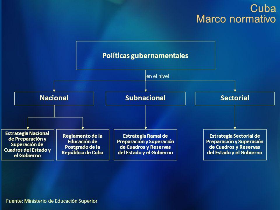 Cuba Marco normativo Políticas gubernamentales Nacional SubnacionalSectorial en el nivel Estrategia Nacional de Preparación y Superación de Cuadros de