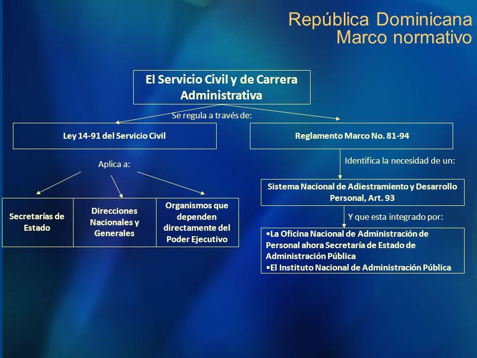 República Dominicana Marco normativo Ley 14-91 del Servicio Civil El Servicio Civil y de Carrera Administrativa Se regula a través de: Secretarías de