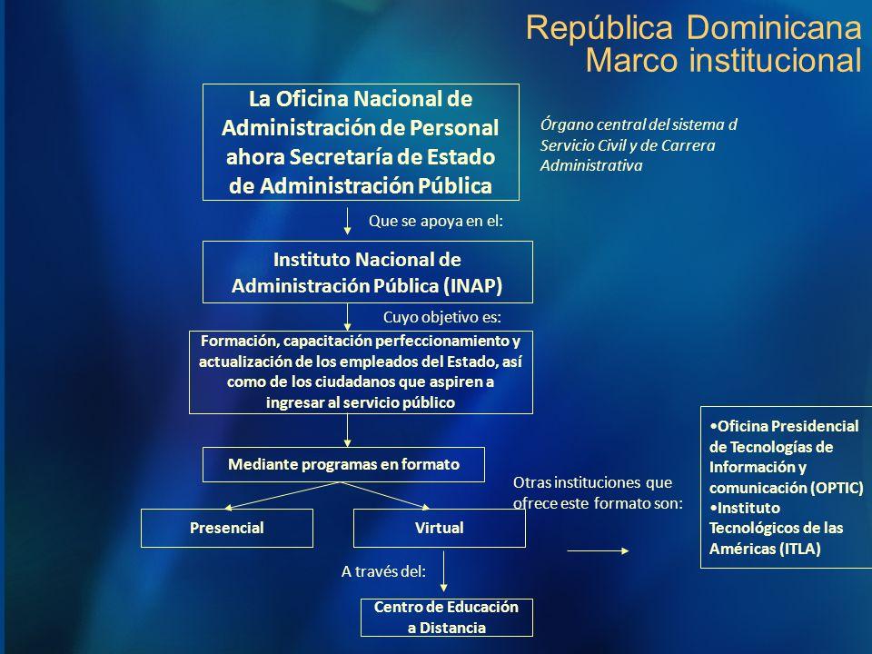 República Dominicana Marco institucional Instituto Nacional de Administración Pública (INAP) La Oficina Nacional de Administración de Personal ahora S