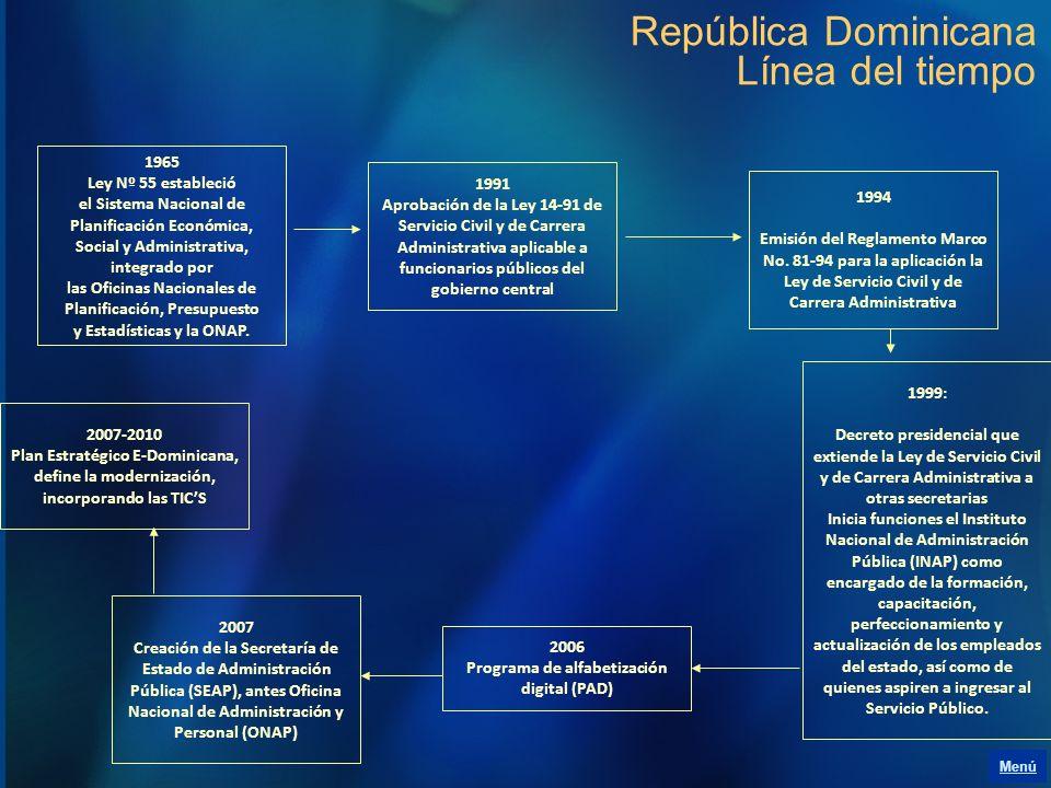 República Dominicana Línea del tiempo 1991 Aprobación de la Ley 14-91 de Servicio Civil y de Carrera Administrativa aplicable a funcionarios públicos