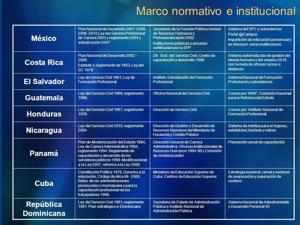 Marco normativo e institucional México Plan Nacional de Desarrollo 2001 -2006, 2006 -2012.Ley del Servicio Profesional de Carrera 2003 y reglamento 20