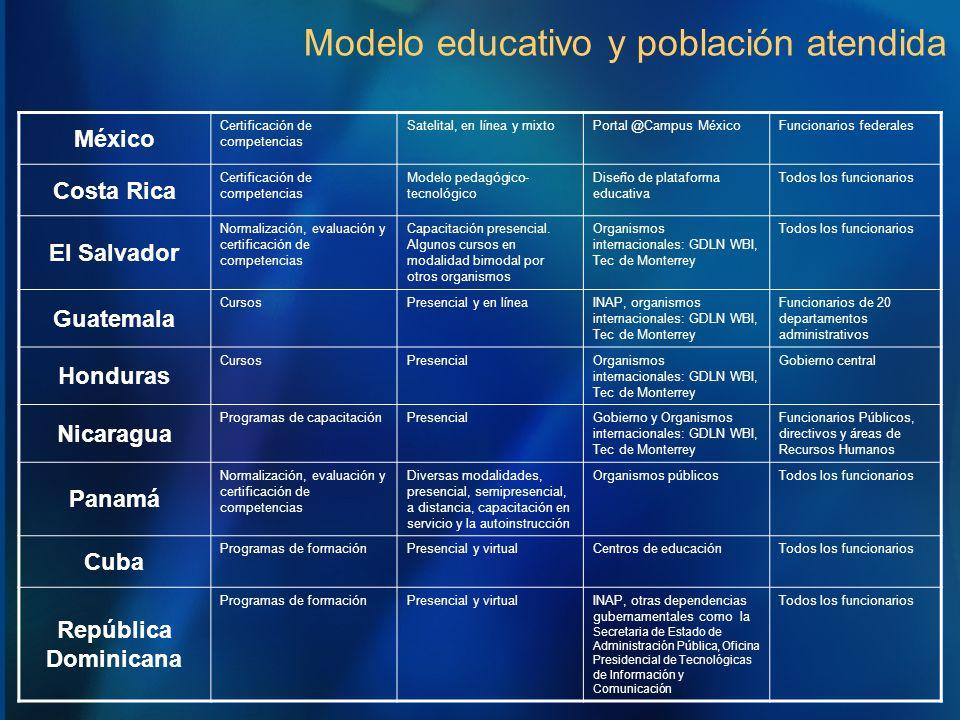 Modelo educativo y población atendida México Certificación de competencias Satelital, en línea y mixtoPortal @Campus MéxicoFuncionarios federales Cost