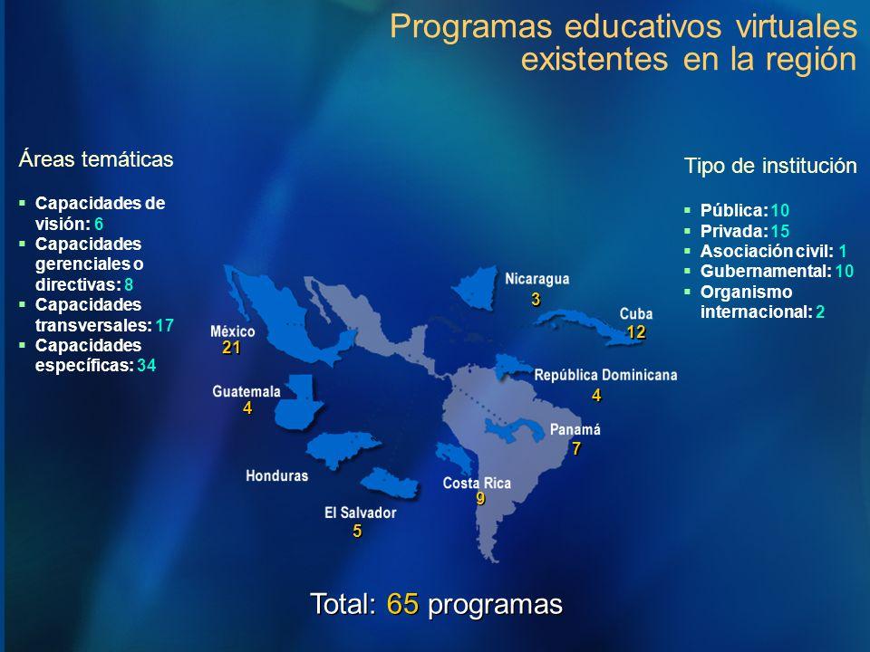 Programas educativos virtuales existentes en la región 21 9 9 5 5 4 4 3 3 7 7 12 4 4 Áreas temáticas Total: 65 programas Capacidades de visión: 6 Capa
