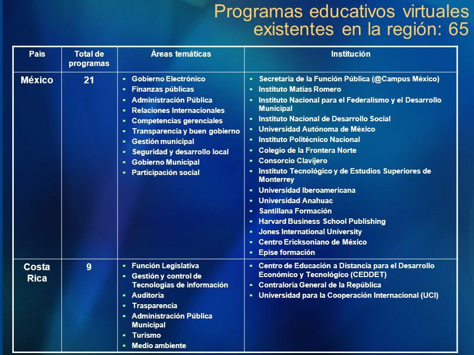 PaísTotal de programas Áreas temáticasInstitución México21 Gobierno Electrónico Finanzas públicas Administración Pública Relaciones Internacionales Co