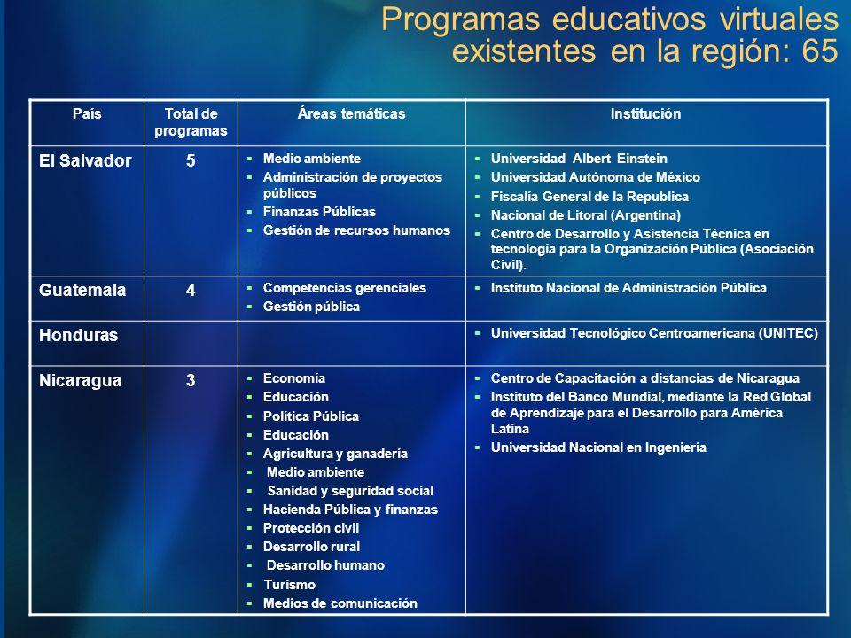 PaísTotal de programas Áreas temáticasInstitución El Salvador5 Medio ambiente Administración de proyectos públicos Finanzas Públicas Gestión de recurs