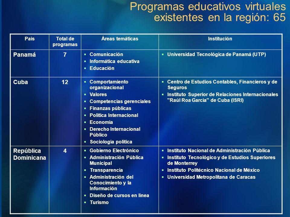 Programas educativos virtuales existentes en la región: 65 PaísTotal de programas Áreas temáticasInstitución Panamá7 Comunicación Informática educativ