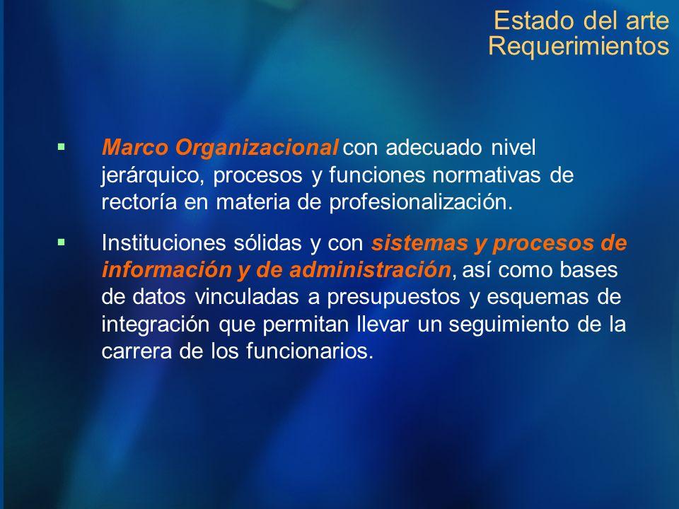 Estado del arte Requerimientos Marco Organizacional con adecuado nivel jerárquico, procesos y funciones normativas de rectoría en materia de profesion