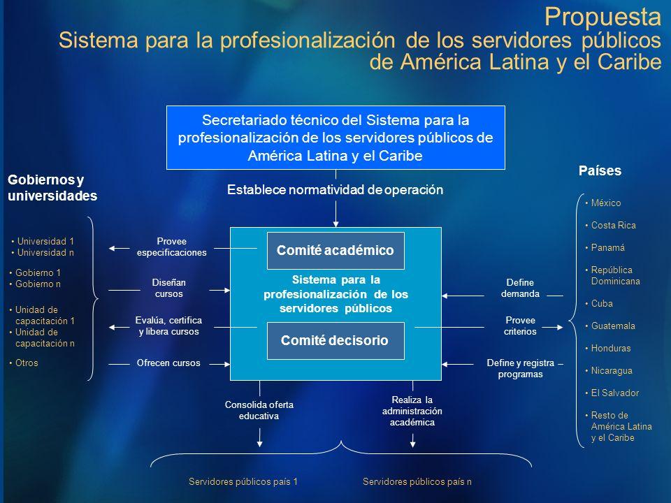 Propuesta Sistema para la profesionalización de los servidores públicos de América Latina y el Caribe Secretariado técnico del Sistema para la profesi