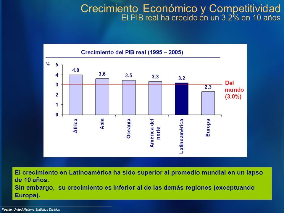Crecimiento Económico y Competitividad El PIB real ha crecido en un 3.2% en 10 años Fuente: United Nations Statistics Division El crecimiento en Latin
