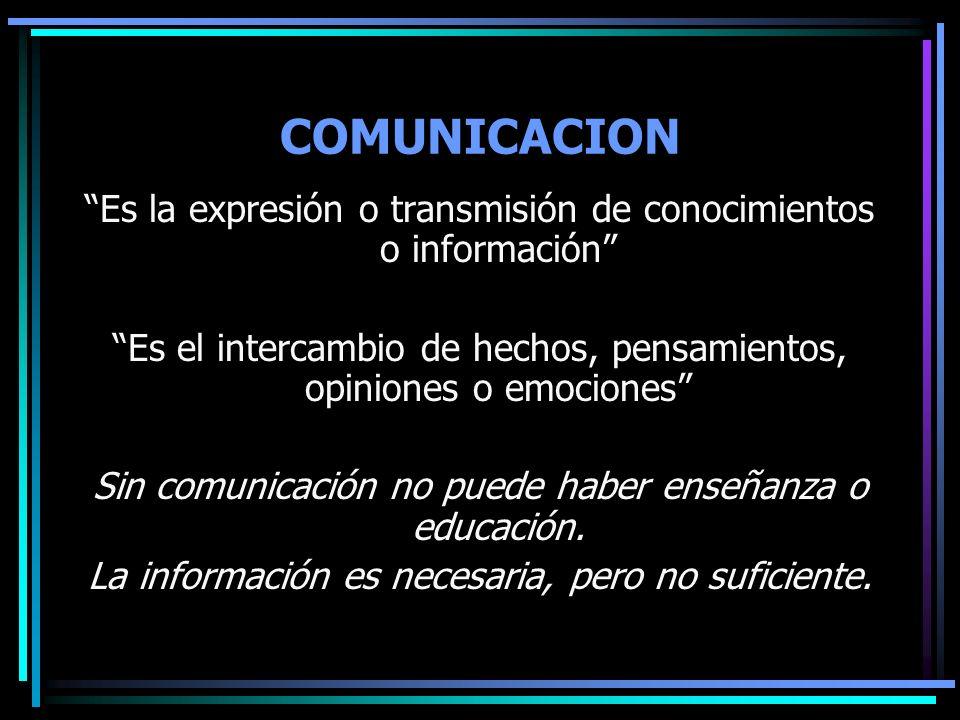 COMUNICACION Es la expresión o transmisión de conocimientos o información Es el intercambio de hechos, pensamientos, opiniones o emociones Sin comunic