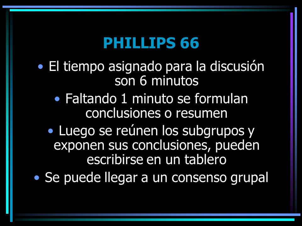 PHILLIPS 66 El tiempo asignado para la discusión son 6 minutos Faltando 1 minuto se formulan conclusiones o resumen Luego se reúnen los subgrupos y ex
